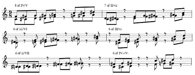 the six components of the consonancy in six bars