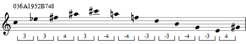 Pitch class Sequence 036A1952B748 as a 12-Tone tone row