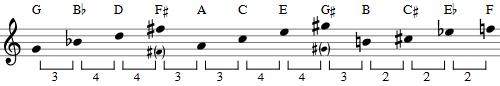 Berg Violin Concerto 'Es ist Genug' Tone Row